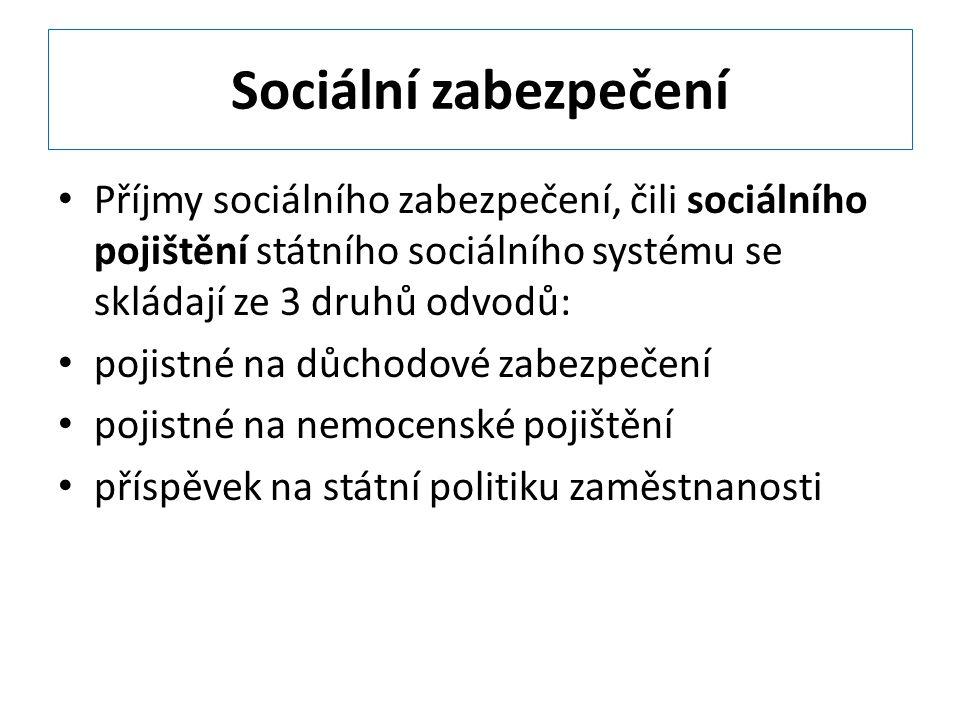 Sociální zabezpečení Příjmy sociálního zabezpečení, čili sociálního pojištění státního sociálního systému se skládají ze 3 druhů odvodů: pojistné na důchodové zabezpečení pojistné na nemocenské pojištění příspěvek na státní politiku zaměstnanosti