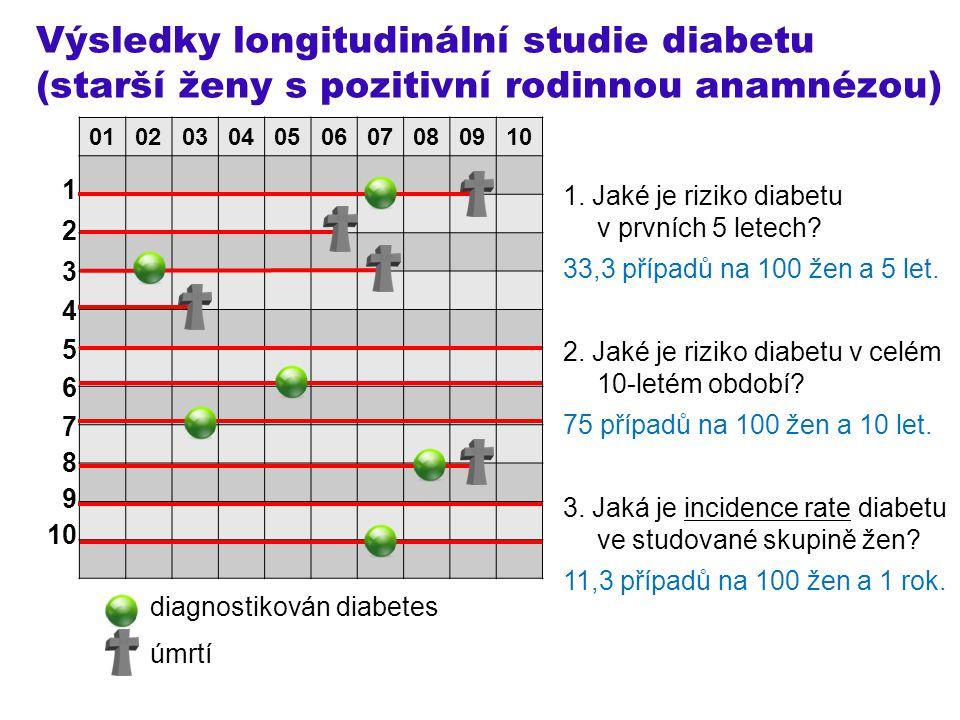 Výsledky longitudinální studie diabetu (starší ženy s pozitivní rodinnou anamnézou) 1 2 3 4 5 6 7 8 9 10 diagnostikován diabetes úmrtí 010203040506070