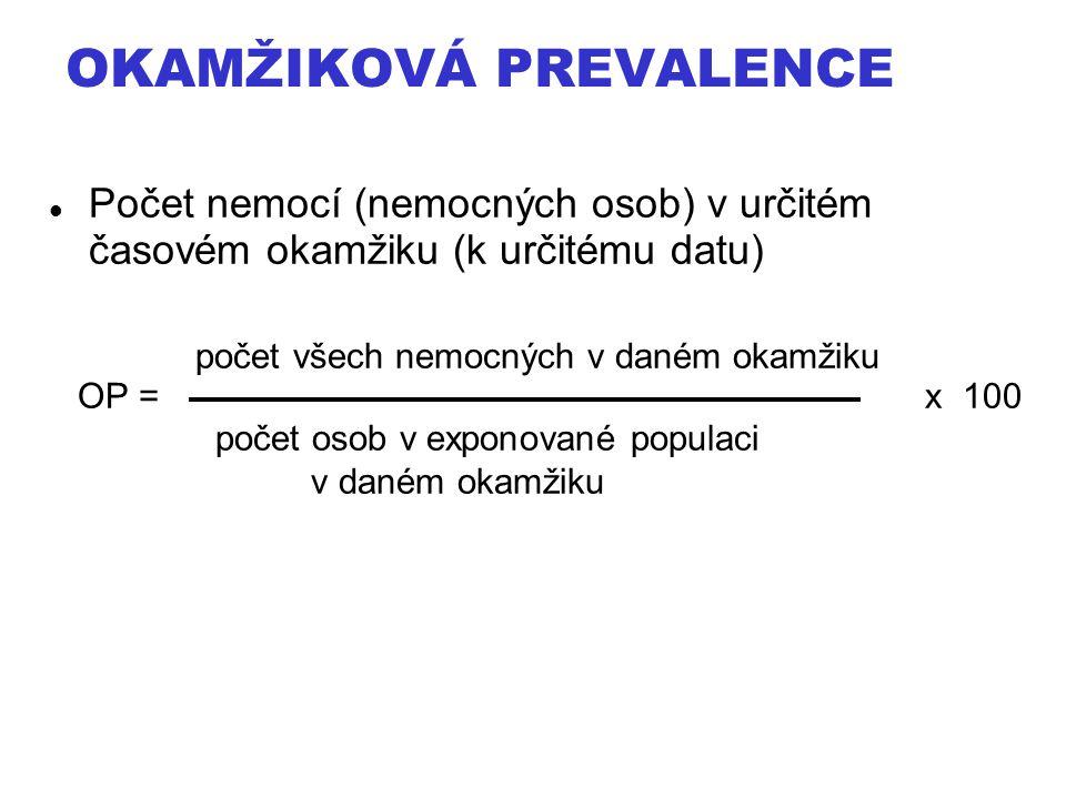 OKAMŽIKOVÁ PREVALENCE Počet nemocí (nemocných osob) v určitém časovém okamžiku (k určitému datu) počet všech nemocných v daném okamžiku OP = x 100 poč
