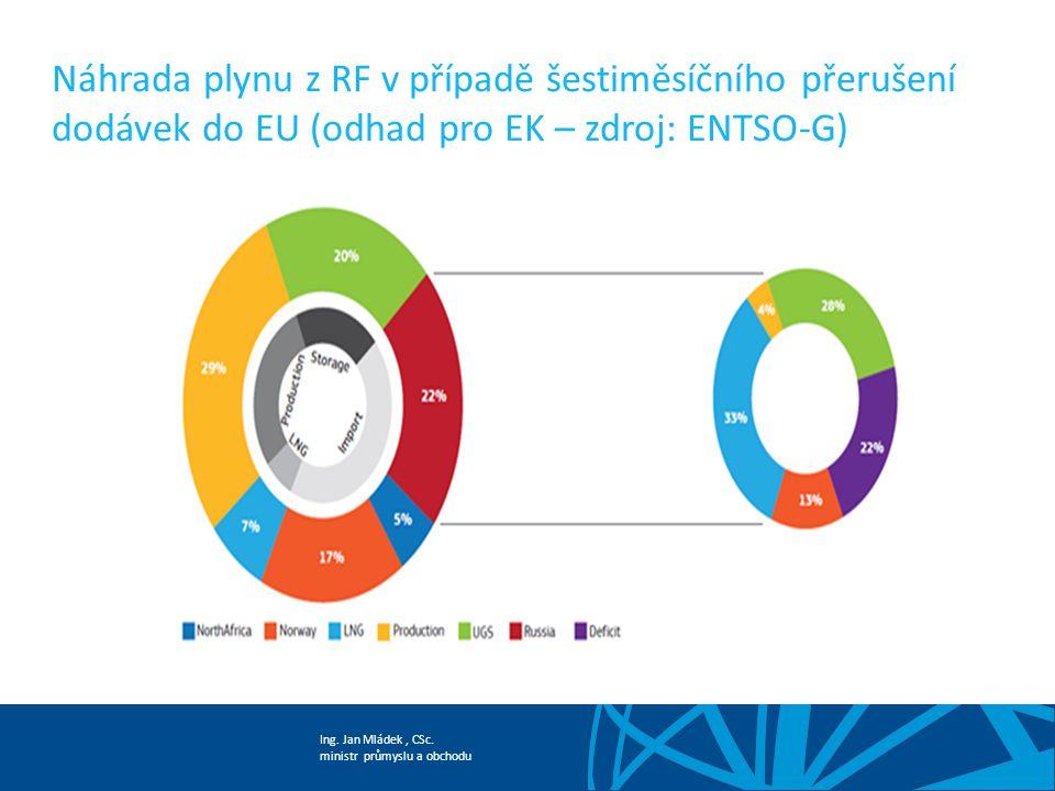 Ing. Jan Mládek, CSc. ministr průmyslu a obchodu Náhrada plynu z RF v případě šestiměsíčního přerušení dodávek do EU (odhad pro EK – zdroj: ENTSO-G)