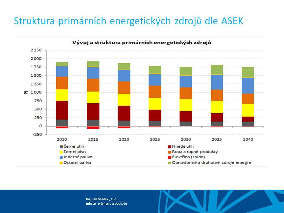 Ing. Jan Mládek, CSc. ministr průmyslu a obchodu Struktura primárních energetických zdrojů dle ASEK