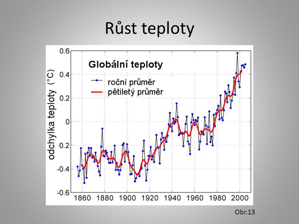 Růst teploty Obr.13