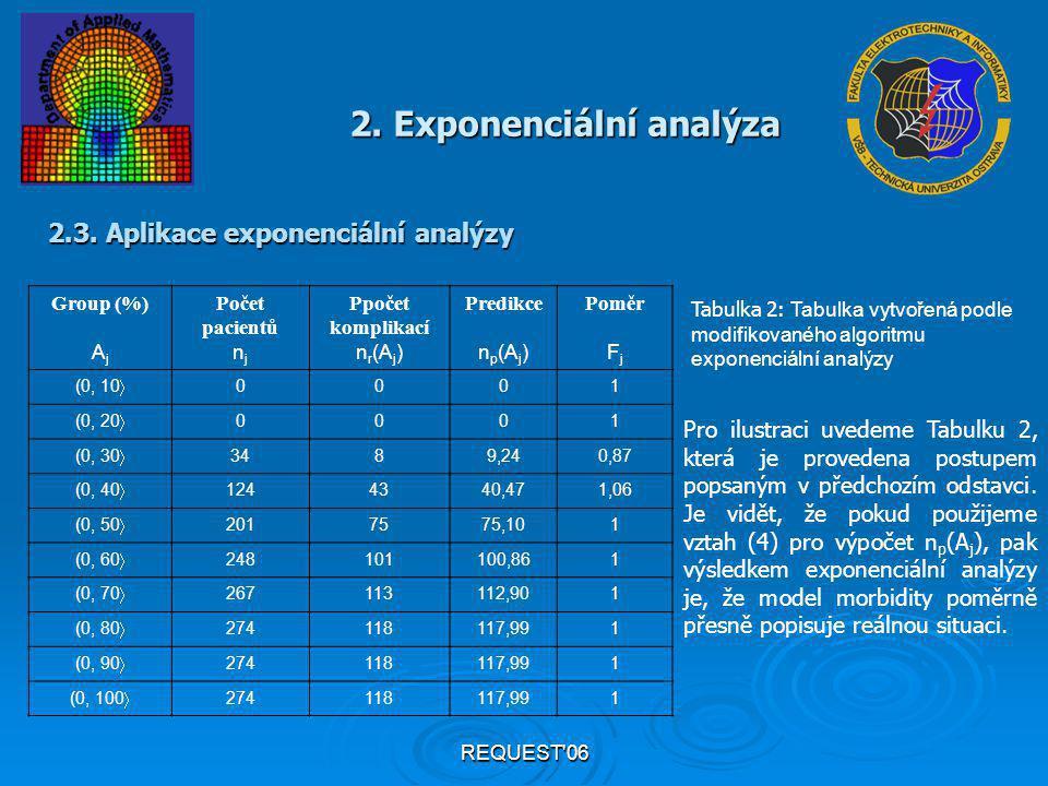REQUEST'06 Group (%) A j Počet pacientů n j Ppočet komplikací n r (A j ) Predikce n p (A j ) Poměr F j (0, 10  0001 (0, 20  0001 (0, 30  3489,240,8