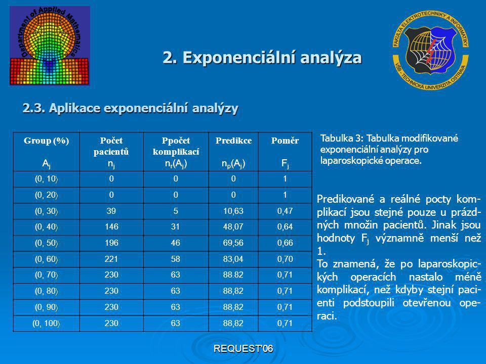REQUEST'06 Group (%) A j Počet pacientů n j Ppočet komplikací n r (A j ) Predikce n p (A j ) Poměr F j (0, 10  0001 (0, 20  0001 (0, 30  39510,630,