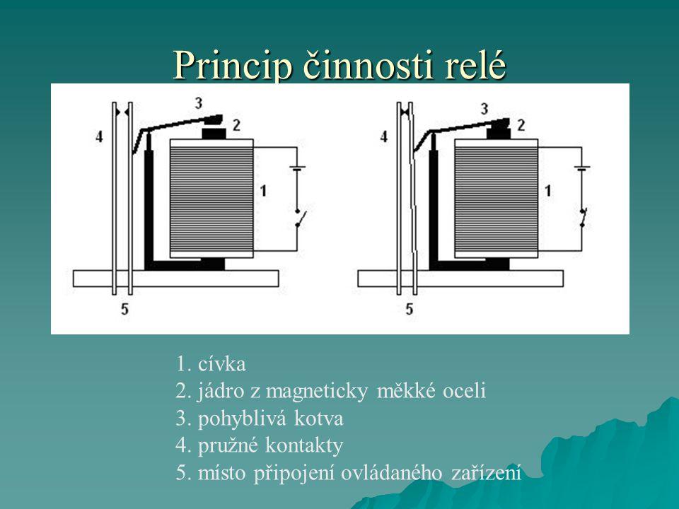 Princip činnosti relé 1. cívka 2. jádro z magneticky měkké oceli 3. pohyblivá kotva 4. pružné kontakty 5. místo připojení ovládaného zařízení