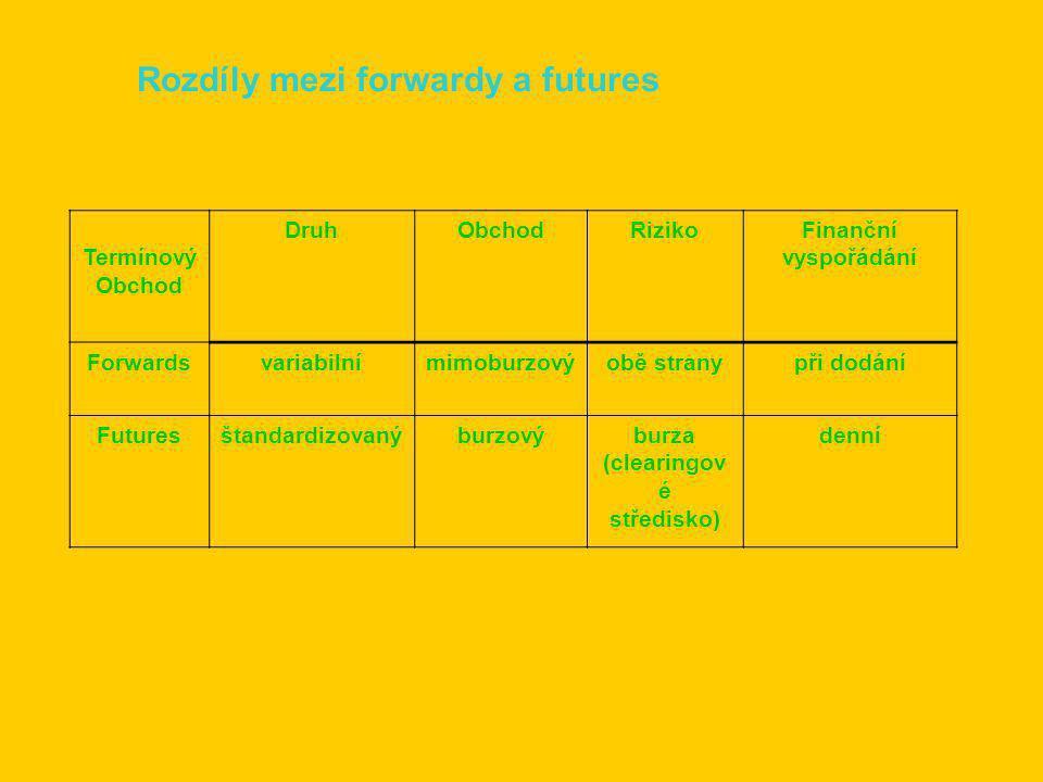Rozdíly mezi forwardy a futures Termínový Obchod DruhObchodRizikoFinanční vyspořádání Forwardsvariabilnímimoburzovýobě stranypři dodání Futuresštandardizovanýburzovýburza (clearingov é středisko) denní