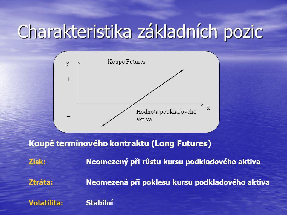 y x Koupě Futures + – Hodnota podkladového aktiva Charakteristika základních pozic Koupě termínového kontraktu (Long Futures) Zisk: Neomezený při růstu kursu podkladového aktiva Ztráta: Neomezená při poklesu kursu podkladového aktiva Volatilita:Stabilní