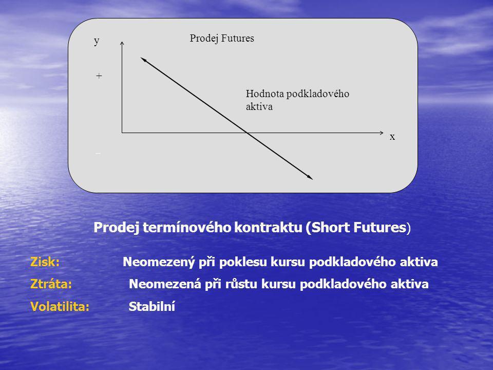 y x Prodej Futures + – Hodnota podkladového aktiva Prodej termínového kontraktu (Short Futures ) Zisk: Neomezený při poklesu kursu podkladového aktiva Ztráta: Neomezená při růstu kursu podkladového aktiva Volatilita:Stabilní