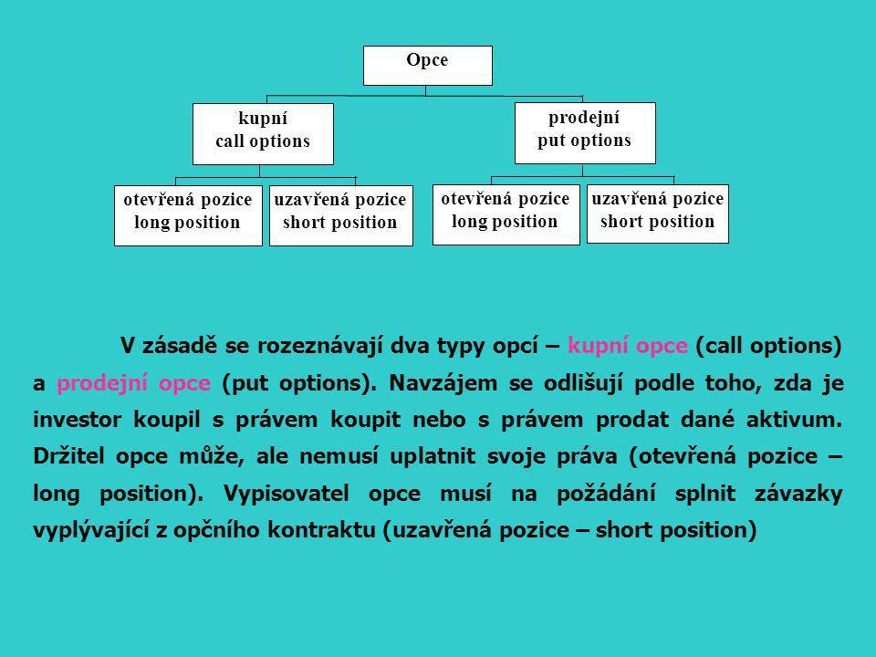 Opce prodejní put options kupní call options otevřená pozice long position uzavřená pozice short position otevřená pozice long position uzavřená pozice short position V zásadě se rozeznávají dva typy opcí – kupní opce (call options) a prodejní opce (put options).
