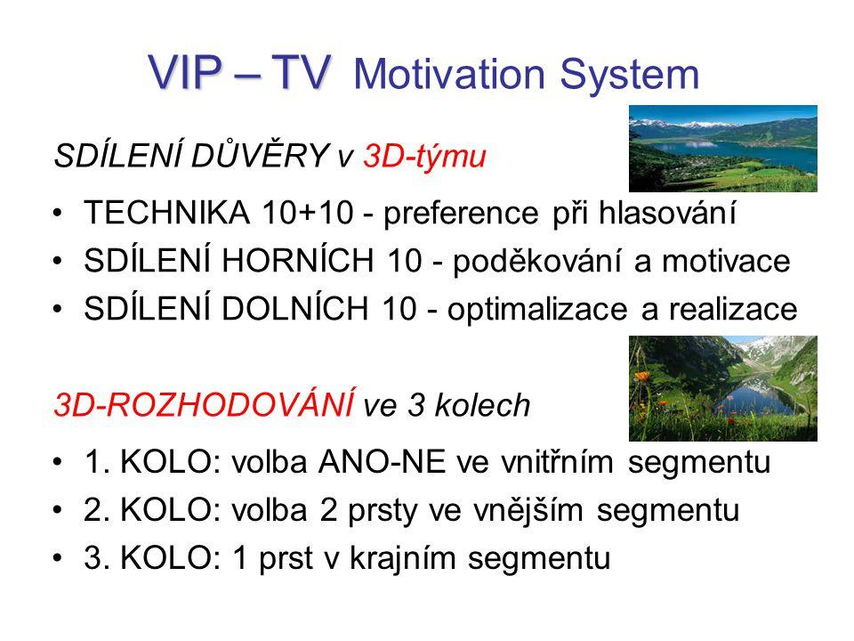 TECHNIKA 10+10 - preference při hlasování SDÍLENÍ HORNÍCH 10 - poděkování a motivace SDÍLENÍ DOLNÍCH 10 - optimalizace a realizace VIP – TV VIP – TV Motivation System SDÍLENÍ DŮVĚRY v 3D-týmu 1.