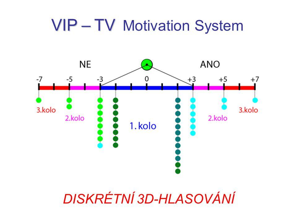 VIP – TV VIP – TV Motivation System DISKRÉTNÍ 3D-HLASOVÁNÍ
