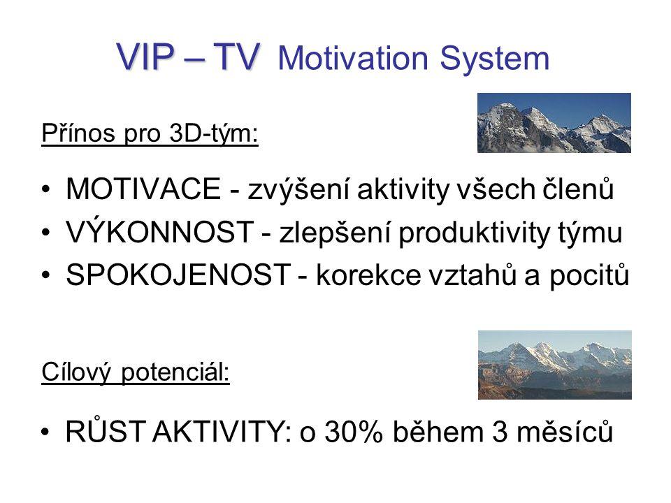 MOTIVACE - zvýšení aktivity všech členů VÝKONNOST - zlepšení produktivity týmu SPOKOJENOST - korekce vztahů a pocitů VIP – TV VIP – TV Motivation System Přínos pro 3D-tým: Cílový potenciál: RŮST AKTIVITY: o 30% během 3 měsíců