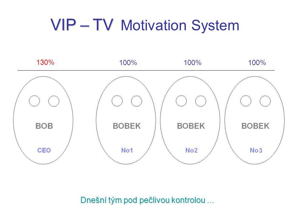 Dnešní tým pod pečlivou kontrolou... VIP – TV VIP – TV Motivation System 130% 100%