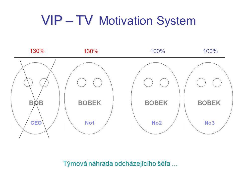 Týmová náhrada odcházejícího šéfa... VIP – TV VIP – TV Motivation System 130% 100%