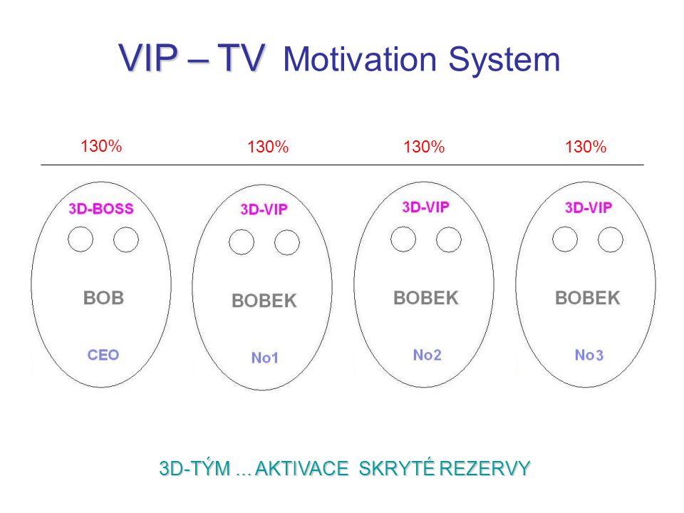3D-TÝM... AKTIVACE SKRYTÉ REZERVY VIP – TV VIP – TV Motivation System 130%