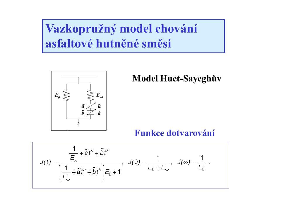 Model Huet-Sayeghův Vazkopružný model chování asfaltové hutněné směsi Funkce dotvarování