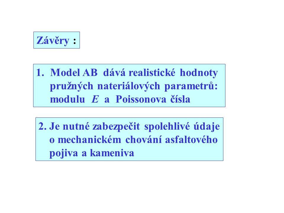 Závěry : 1.Model AB dává realistické hodnoty pružných nateriálových parametrů: modulu E a Poissonova čísla 2.