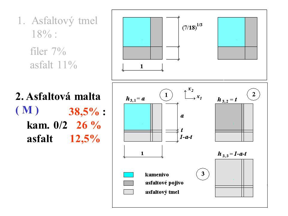 1.Asfaltový tmel 18% : filer 7% asfalt 11% 2.Asfaltová malta ( M ) 38,5% : kam.