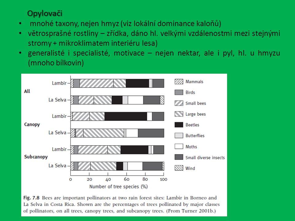 Opylovači Opylovači mnohé taxony, nejen hmyz (viz lokální dominance kaloňů) větrosprašné rostliny – zřídka, dáno hl.