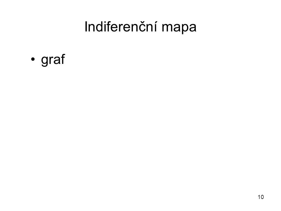 10 Indiferenční mapa graf