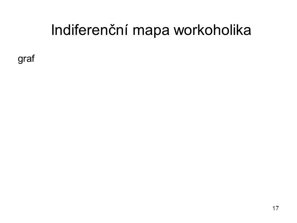 17 Indiferenční mapa workoholika graf