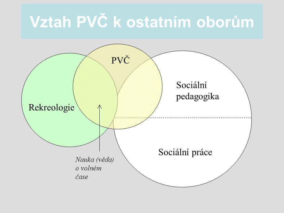 Vztah PVČ k ostatním oborům Rekreologie PVČ Sociální pedagogika Sociální práce Nauka (věda) o volném čase