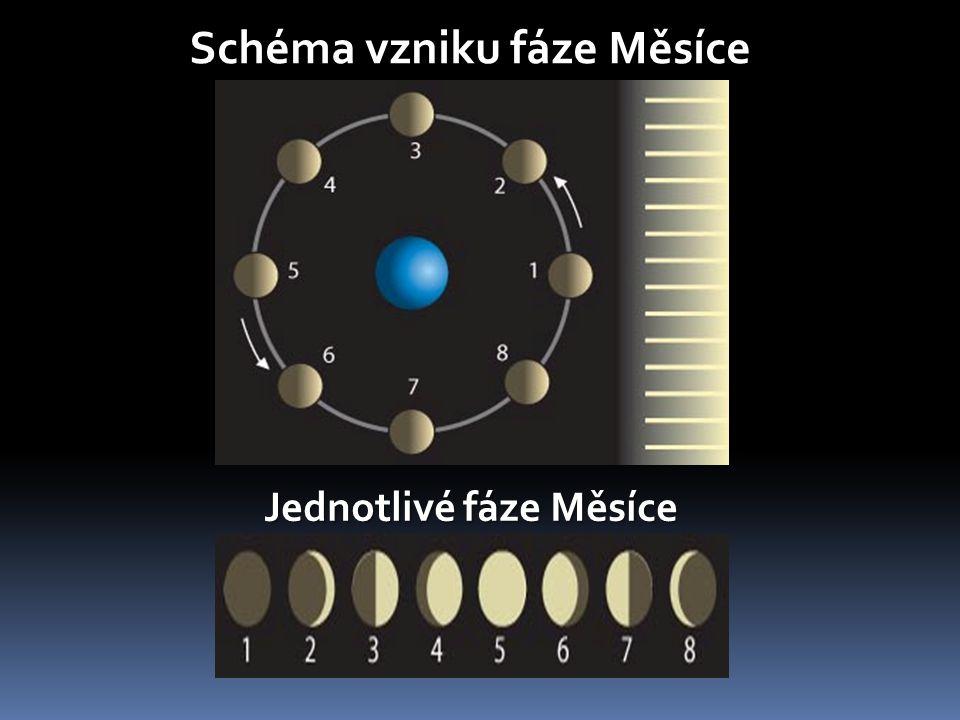 Schéma vzniku fáze Měsíce Jednotlivé fáze Měsíce