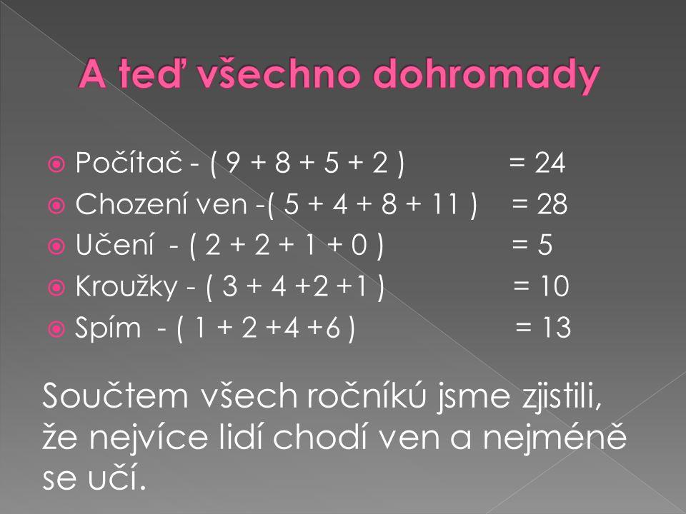  Počítač - ( 9 + 8 + 5 + 2 ) = 24  Chození ven -( 5 + 4 + 8 + 11 ) = 28  Učení - ( 2 + 2 + 1 + 0 ) = 5  Kroužky - ( 3 + 4 +2 +1 ) = 10  Spím - ( 1 + 2 +4 +6 ) = 13 Součtem všech ročníkú jsme zjistili, že nejvíce lidí chodí ven a nejméně se učí.