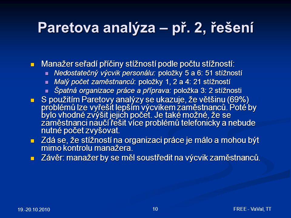 19.-20.10.2010 10FREE - VaVaI, TT Paretova analýza – př. 2, řešení Manažer seřadí příčiny stížností podle počtu stížností: Manažer seřadí příčiny stíž