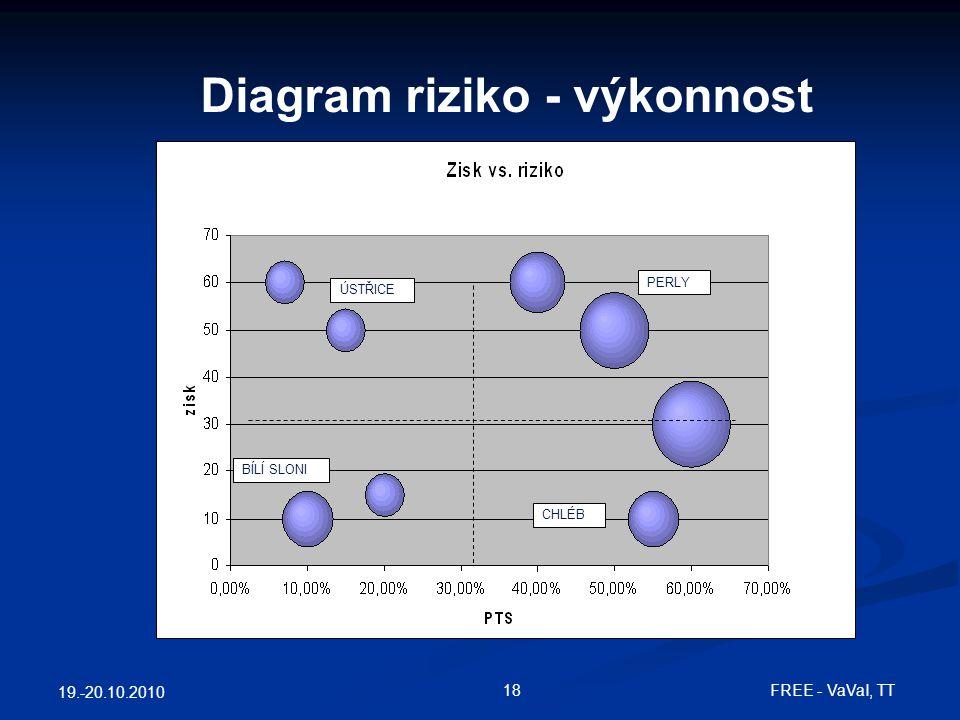 19.-20.10.2010 18FREE - VaVaI, TT Diagram riziko - výkonnost ÚSTŘICE PERLY BÍLÍ SLONI CHLÉB