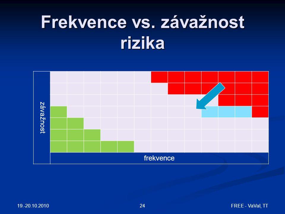 Frekvence vs. závažnost rizika závažnost frekvence 19.-20.10.2010 FREE - VaVaI, TT24