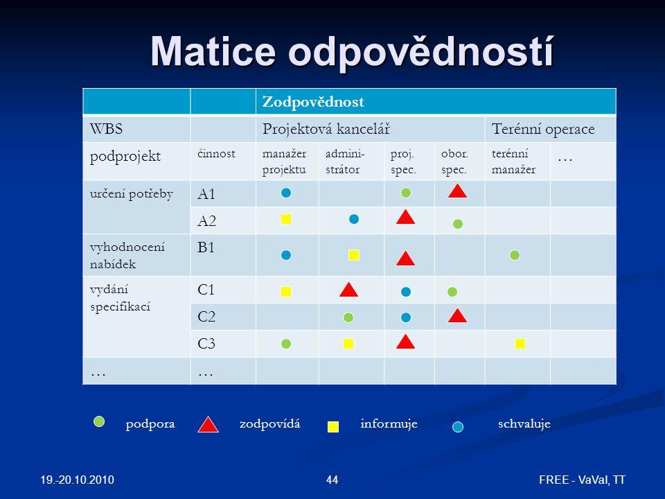 Matice odpovědností 19.-20.10.2010 FREE - VaVaI, TT44 Zodpovědnost WBSProjektová kancelářTerénní operace podprojekt činnostmanažer projektu admini- st