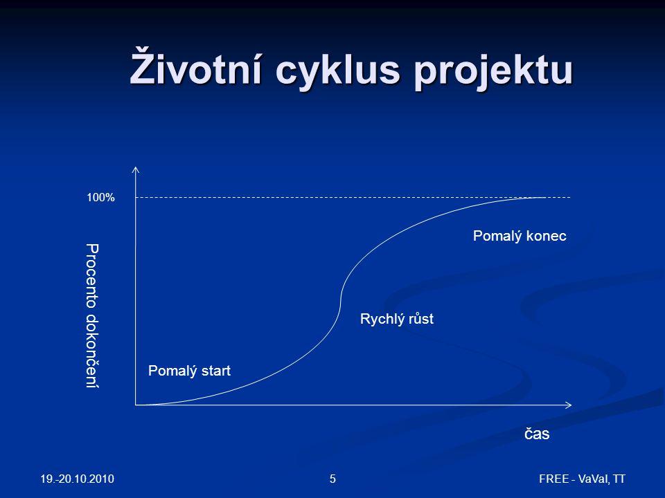 Životní cyklus projektu 19.-20.10.2010 FREE - VaVaI, TT5 čas Procento dokončení 100% Pomalý start Rychlý růst Pomalý konec