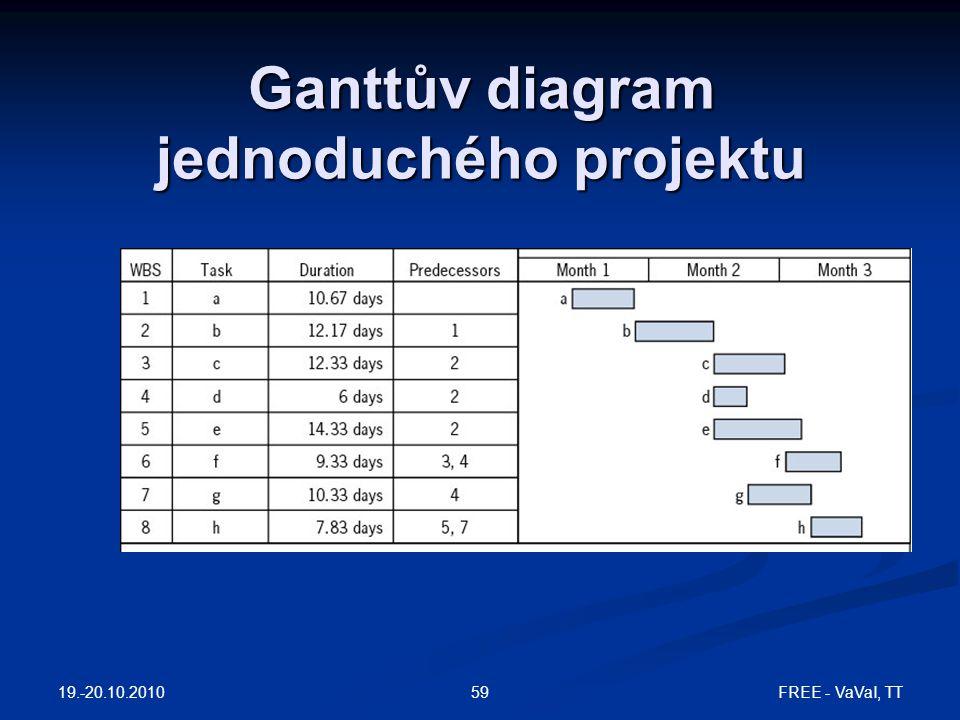 Ganttův diagram jednoduchého projektu 19.-20.10.2010 59FREE - VaVaI, TT