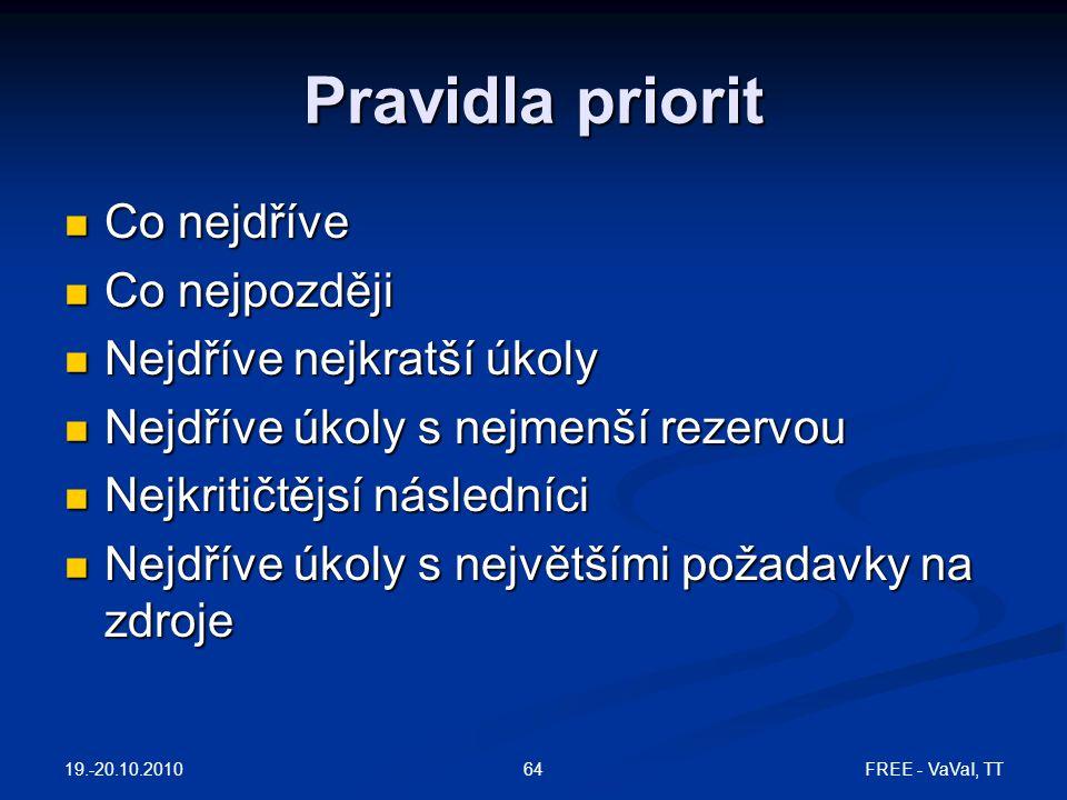 Pravidla priorit Co nejdříve Co nejdříve Co nejpozději Co nejpozději Nejdříve nejkratší úkoly Nejdříve nejkratší úkoly Nejdříve úkoly s nejmenší rezer