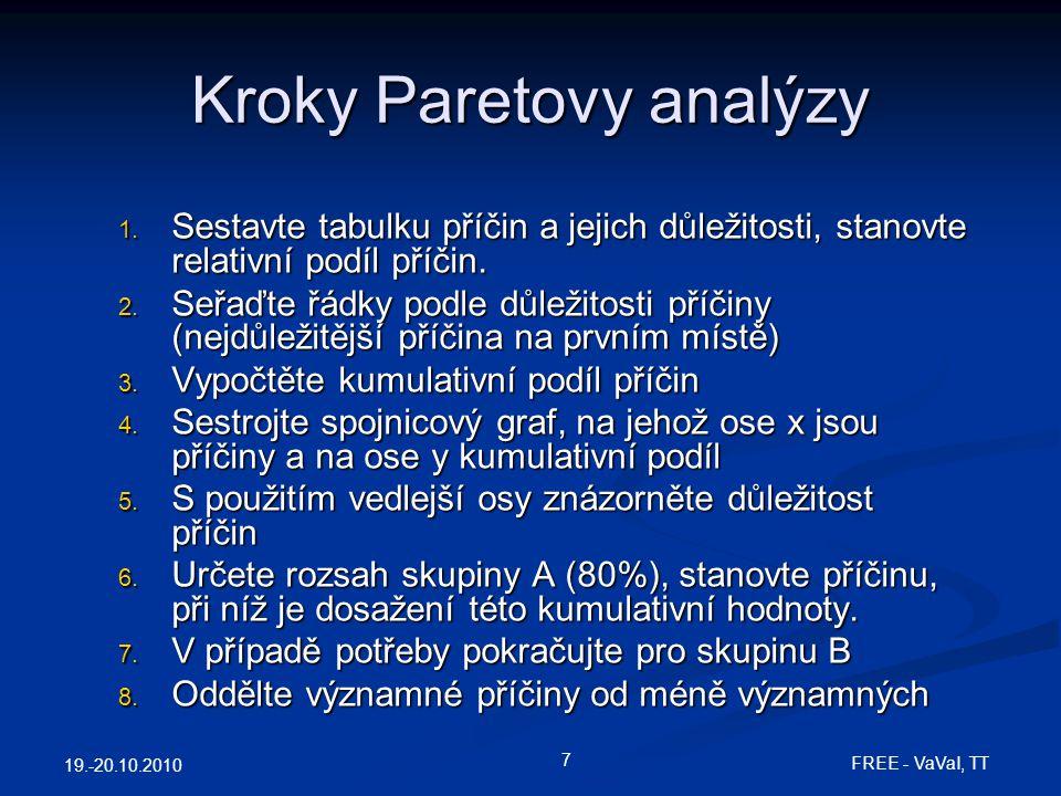 19.-20.10.2010 7 FREE - VaVaI, TT Kroky Paretovy analýzy 1. Sestavte tabulku příčin a jejich důležitosti, stanovte relativní podíl příčin. 2. Seřaďte