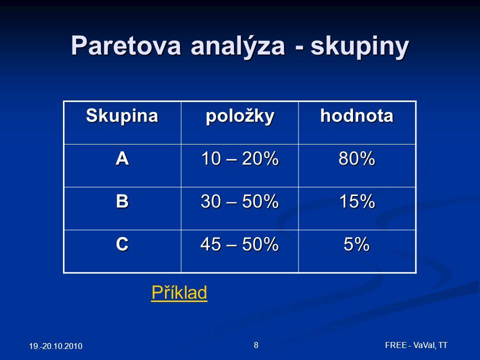 19.-20.10.2010 8FREE - VaVaI, TT Paretova analýza - skupiny Skupinapoložkyhodnota A 10 – 20% 80% B 30 – 50% 15% C 45 – 50% 5% Příklad