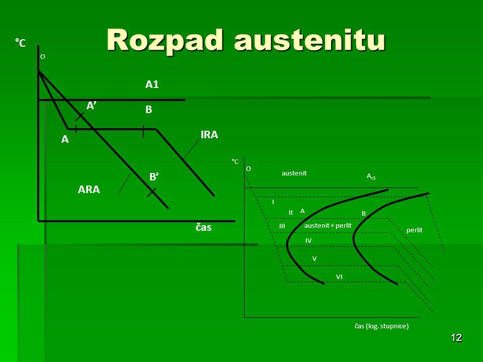 Rozpad austenitu 12 čas A B A' B' O °C A1 IRA ARA A austenit + perlit perlit °C A c1 austenit čas (log.