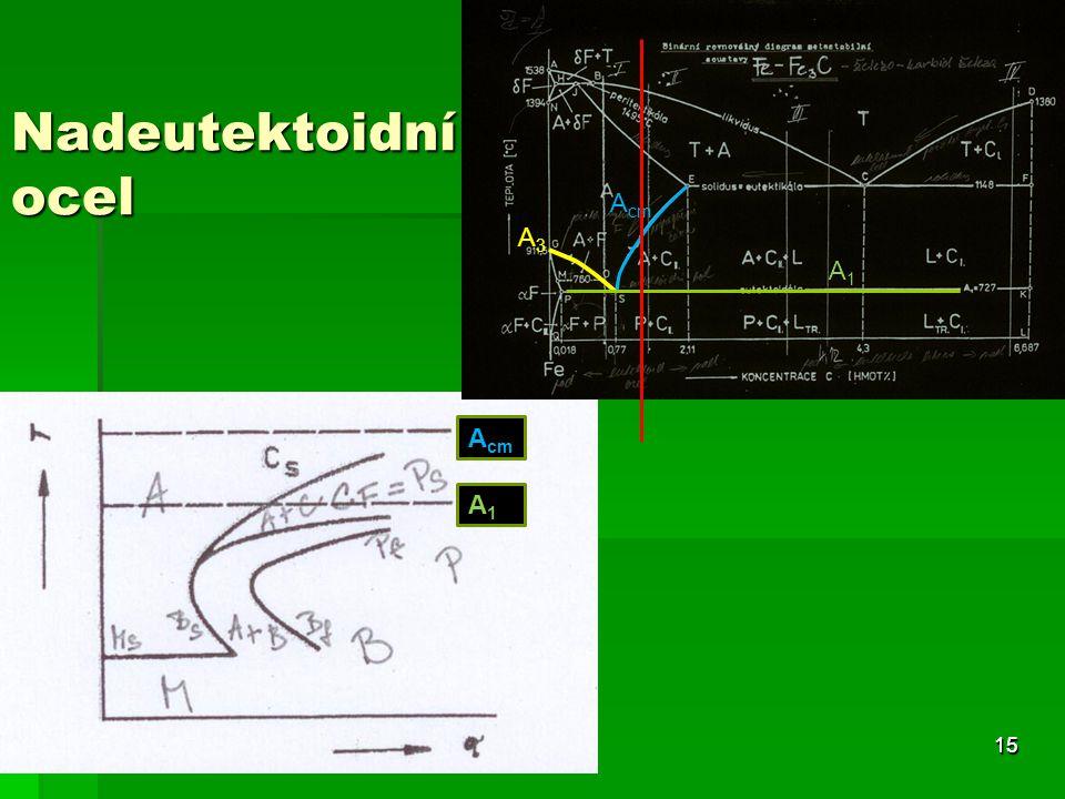 Nadeutektoidní ocel 15 A1A1 A3A3 A cm A1A1 15