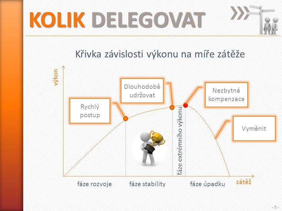 KOLIK DELEGOVAT - 5 - zátěž výkon Křivka závislosti výkonu na míře zátěže fáze rozvojefáze stability fáze extrémního výkonu Rychlý postup Dlouhodobě udržovat Nezbytná kompenzace Vyměnit fáze úpadku