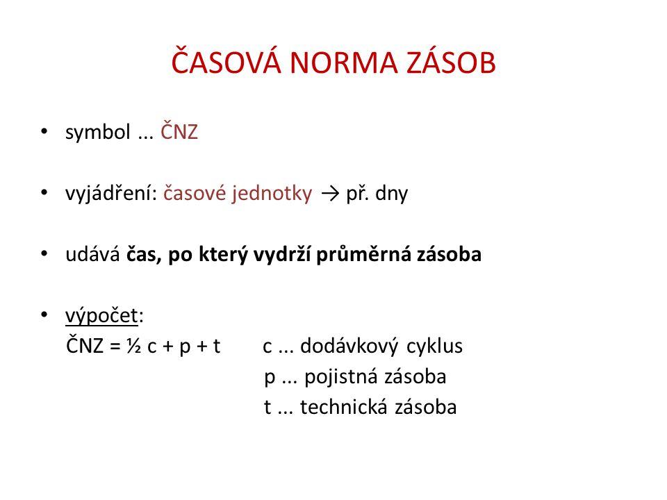 NORMOVANÁ ZÁSOBA symbol...ZN vyjádření: fyzické (naturální) jednotky → př.
