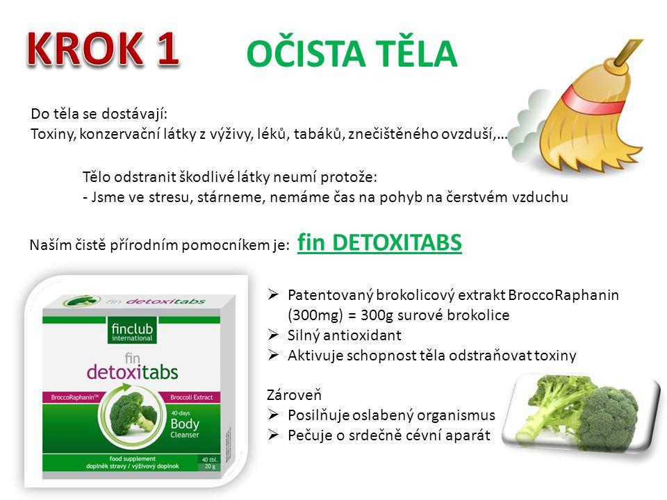 OČISTA TĚLA Do těla se dostávají: Toxiny, konzervační látky z výživy, léků, tabáků, znečištěného ovzduší,… Tělo odstranit škodlivé látky neumí protože: - Jsme ve stresu, stárneme, nemáme čas na pohyb na čerstvém vzduchu Naším čistě přírodním pomocníkem je: fin DETOXITABS  Patentovaný brokolicový extrakt BroccoRaphanin (300mg) = 300g surové brokolice  Silný antioxidant  Aktivuje schopnost těla odstraňovat toxiny Zároveň  Posilňuje oslabený organismus  Pečuje o srdečně cévní aparát