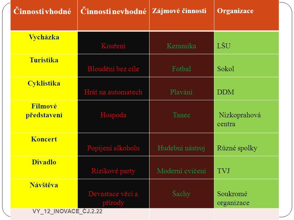 Vlastní tabulka Na základě předchozí tabulky, vytvořte vlastní přehled zájmů.