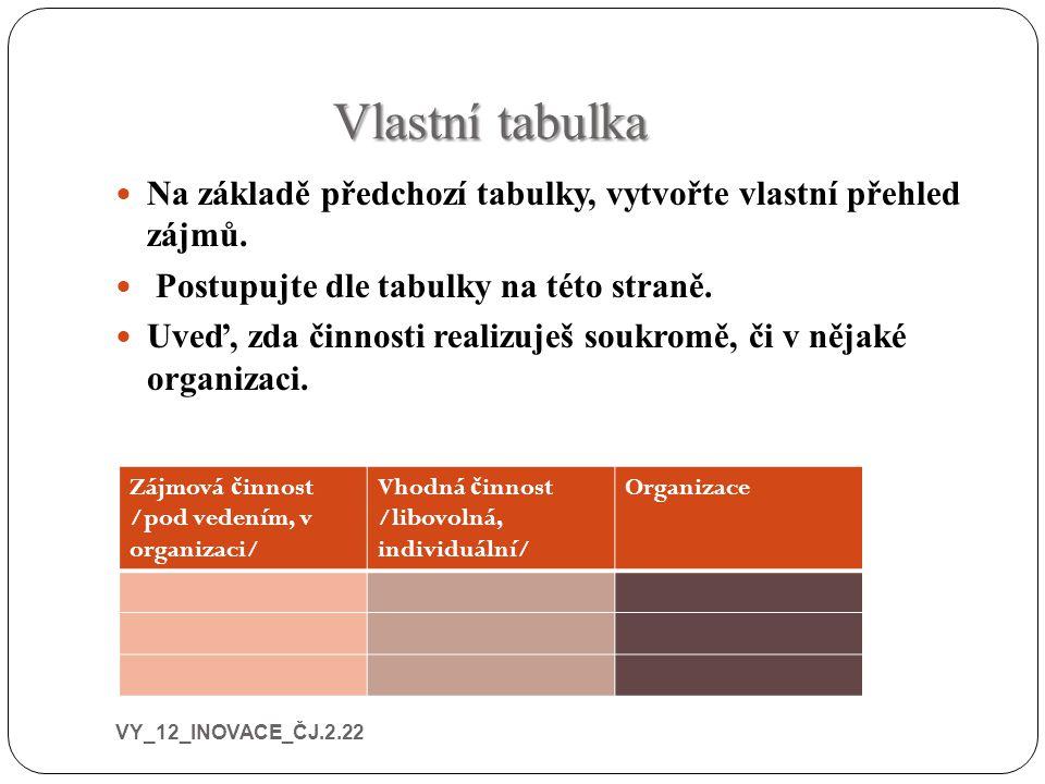 Vlastní tabulka Na základě předchozí tabulky, vytvořte vlastní přehled zájmů. Postupujte dle tabulky na této straně. Uveď, zda činnosti realizuješ sou