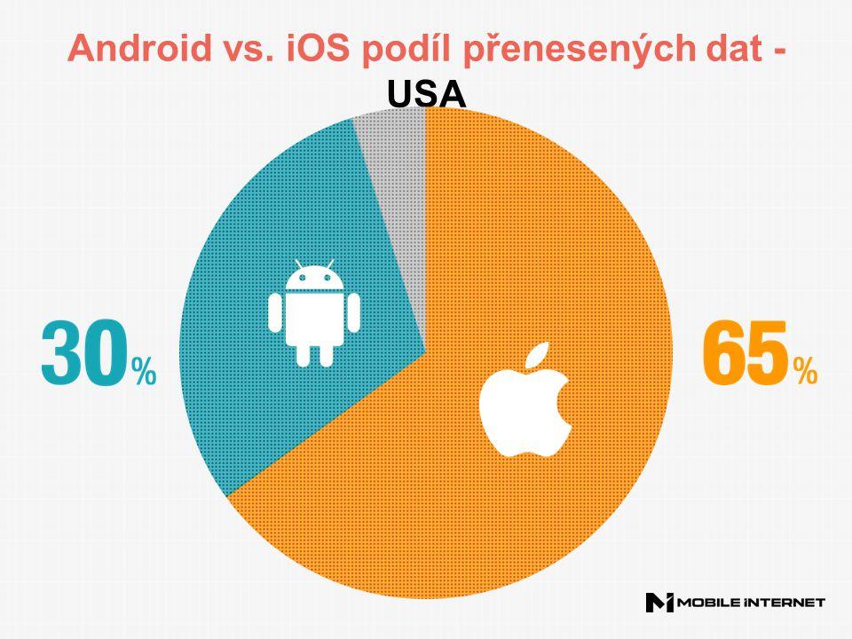 Android vs. iOS podíl přenesených dat - USA