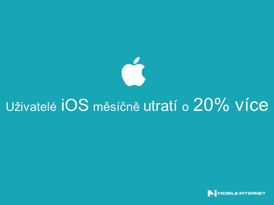 Uživatelé iOS měsíčně utratí o 20% více