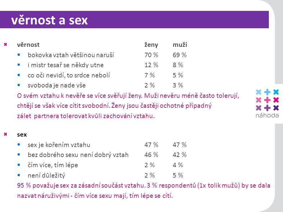 12 věrnost a sex věrnostženy muži  bokovka vztah většinou naruší 70 % 69 %  i mistr tesař se někdy utne 12 % 8 %  co oči nevidí, to srdce nebolí 7 % 5 %  svoboda je nade vše 2 % 3 % O svém vztahu k nevěře se více svěřují ženy.