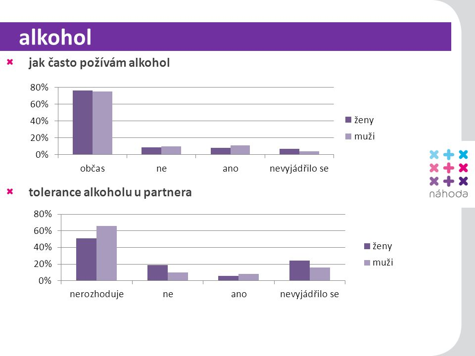 15 alkohol jak často požívám alkohol tolerance alkoholu u partnera