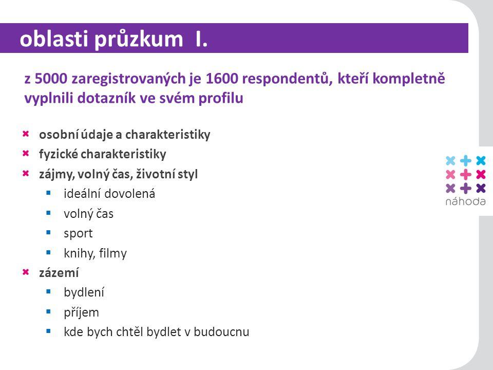 8 oblasti průzkumu II.