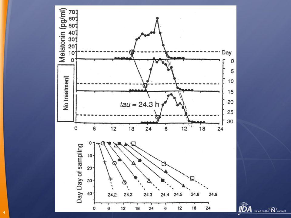5 Subjektivní den-subjektivní noc Na počátku subjektivní noci:  vzrůstá ospalost  vzrůstá tvorba a uvolňování melatoninu  klesá tělesná teplota Před koncem subjektivní noci:  vzrůstá tvorba a uvolňování kortisolu  klesá tvorba a uvolňování melatoninu  vzrůstá tělesná teplota